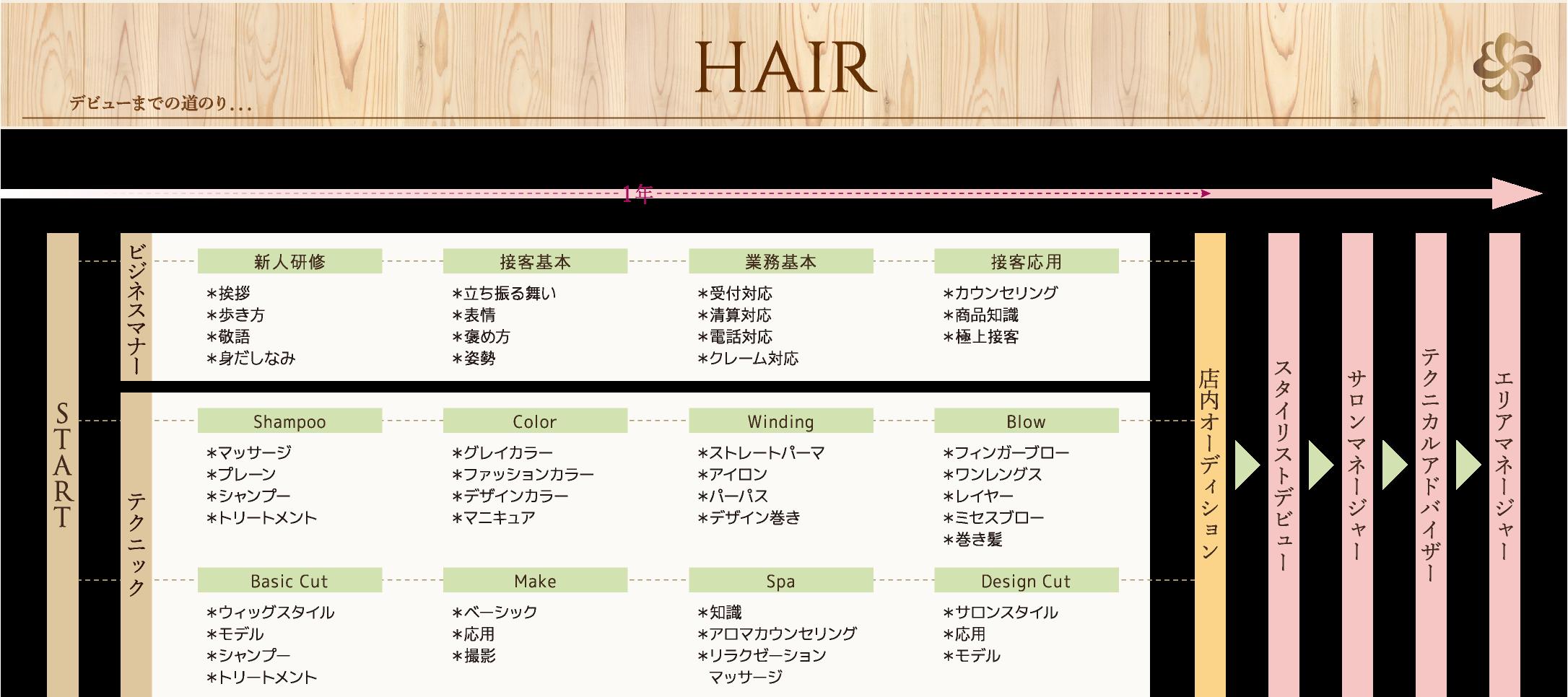 美容師のキャリアプラン